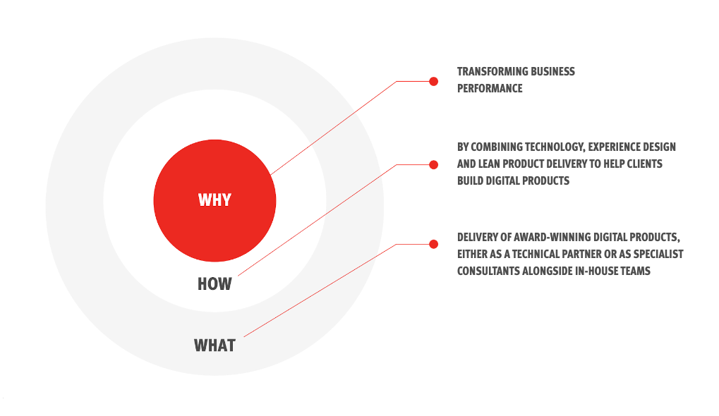 Why- Transforming business performance. How- By combining technology, experience design and lean product delivery to help clients build digital products. What - Delivery of award-winning digital products, either as a technical partner of as specialist consultants alongside in-house teams.