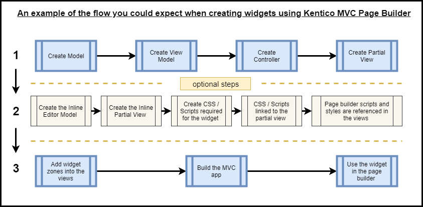 Flow diagram - An example of the flow you could expect when creating widgets using Kentico MVC Page Builder