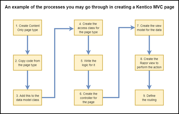 An example of the processes you may go through in creating a Kentico MVC page