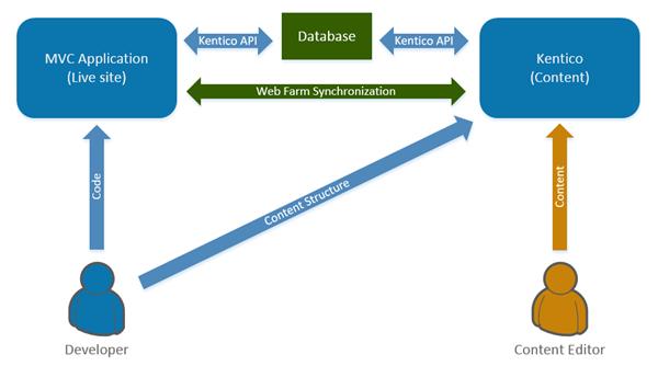 Kentico MVC diagram from Kentico documentation