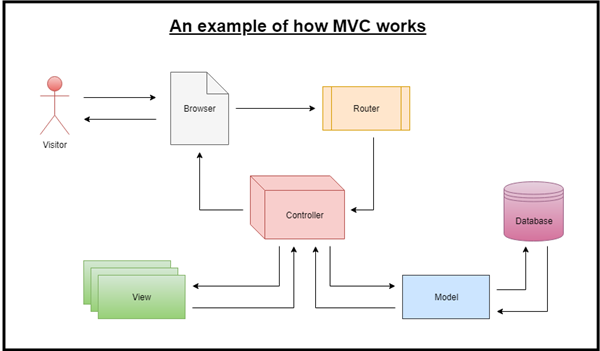 An example of how MVC works