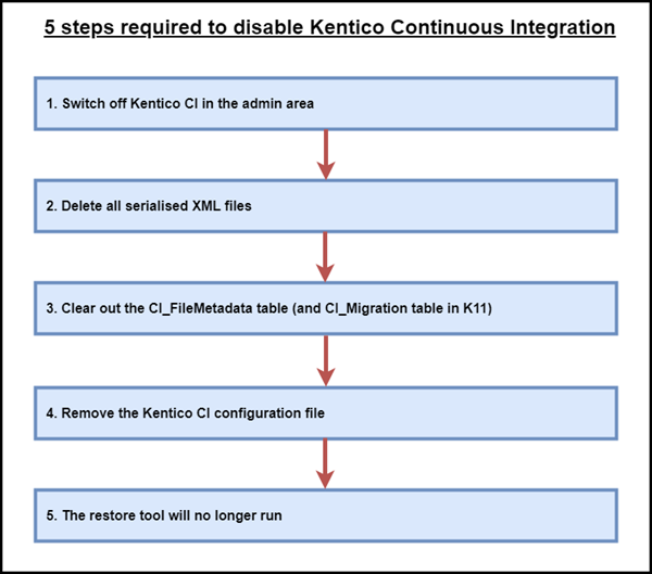 5 steps required to disable Kentico Continuous Integration