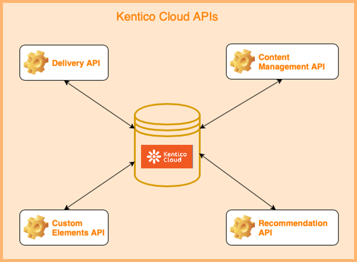 Kentico Cloud APIs