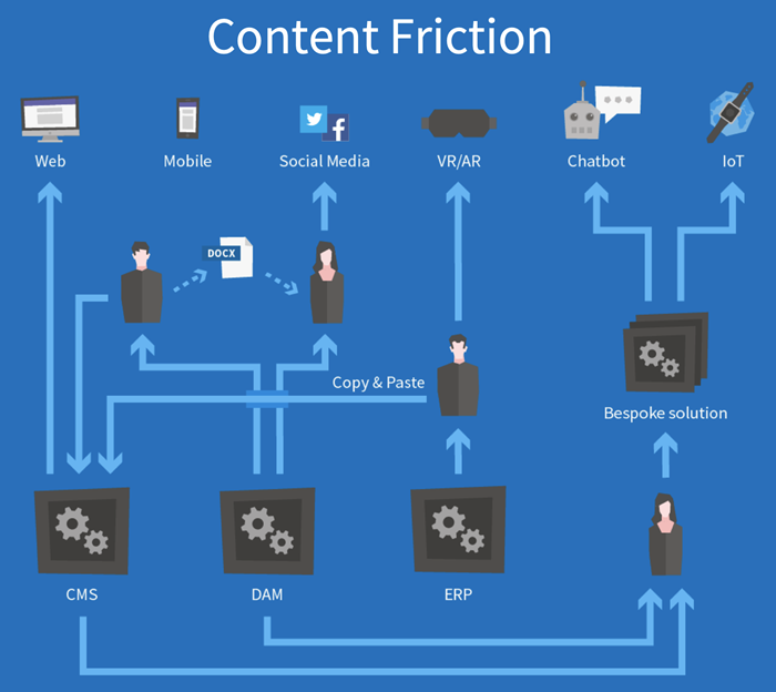 Kentico Cloud solves content friction