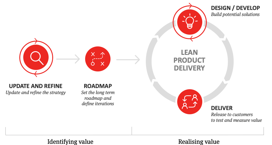 Lean Product Delivery Diagram